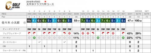 太平洋クラブ六甲コース・最終スコア