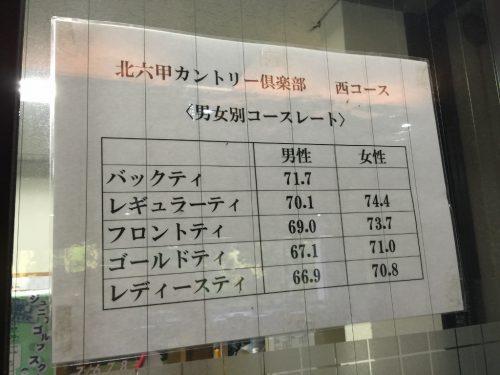 北六甲CC男女別コースレート